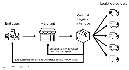small resolution of wechat releases new logistics api should you be impressed