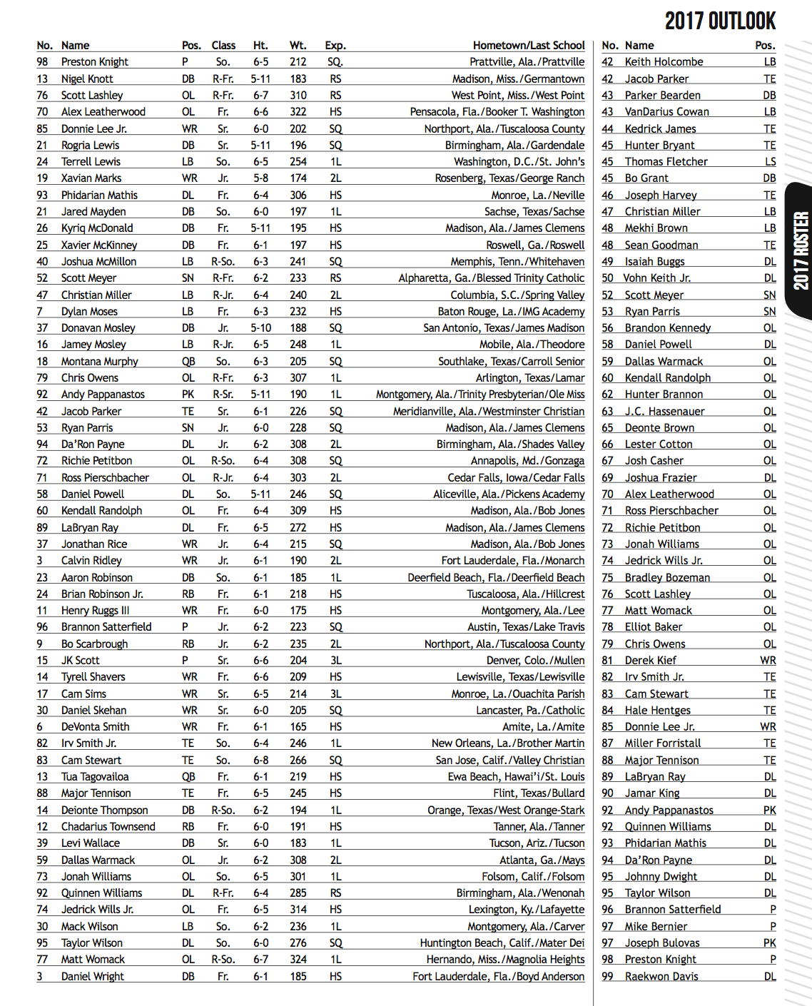 LOOK: Alabama football releases 2017 roster