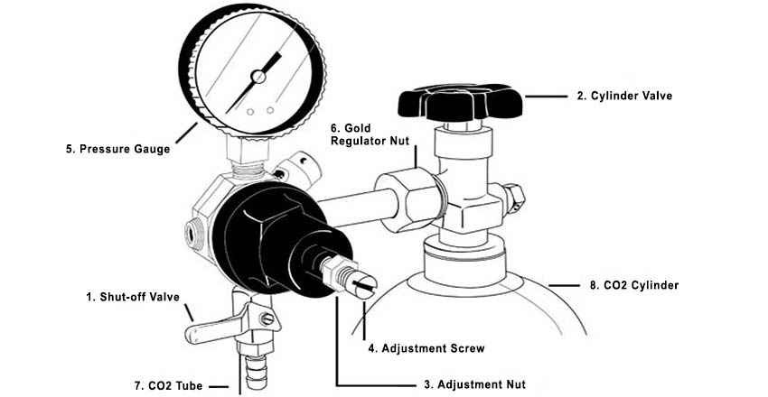 Guide to Regulating Keg Compression :: Kegerator.com