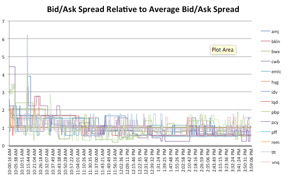 ETF Bid/Ask Spread: Timing is Everything   Flirting with Models