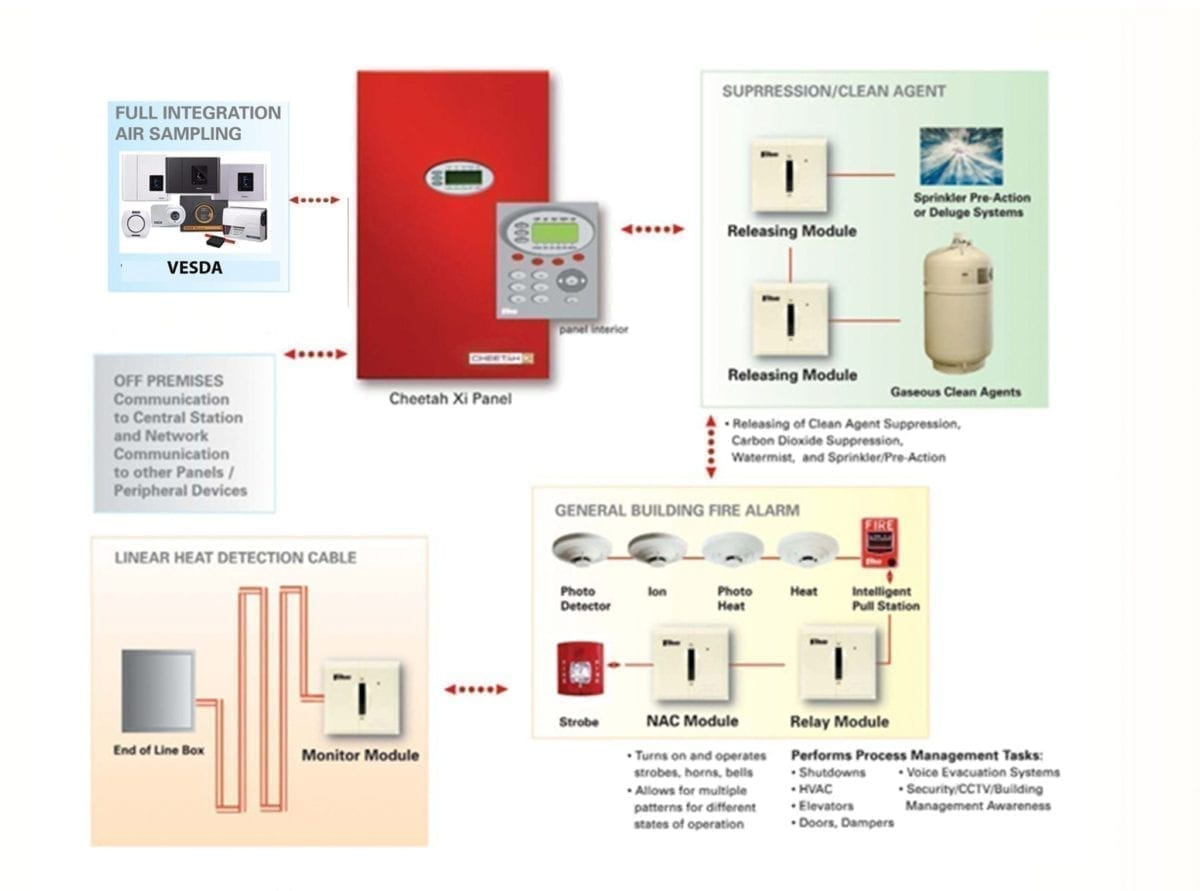 hight resolution of cheetah xi intelligent control panel works with vesda air sampling fike fire suppression clean gaseous