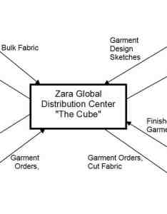 module showing the zara cube and distribution flow from it also clothing company supply chain scm globe rh scmglobe