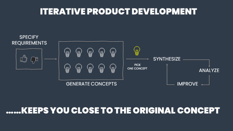 iterative product development