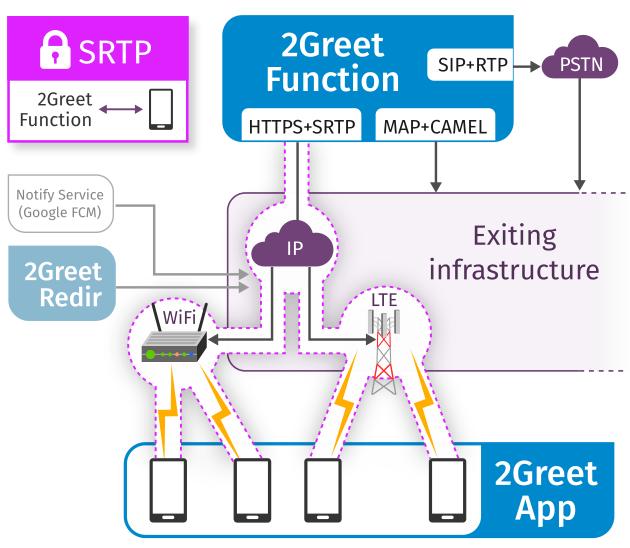 YateBTS - LTE & GSM mobile network components for MNO & MVNO. 2