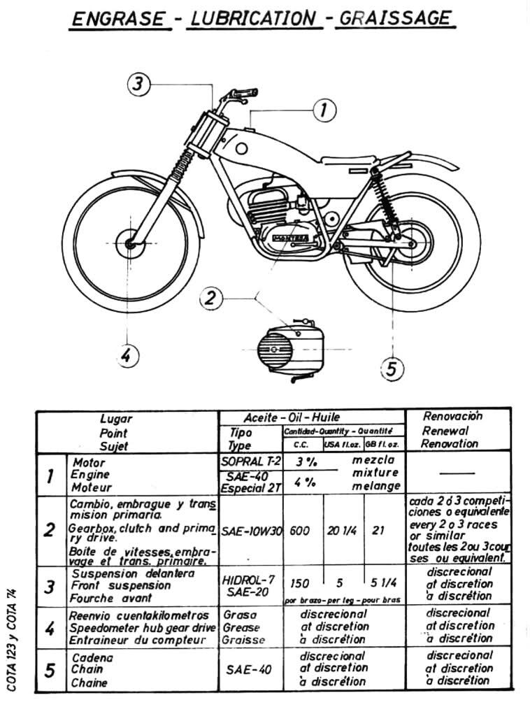 Nivel de aceite, Cota 74-123