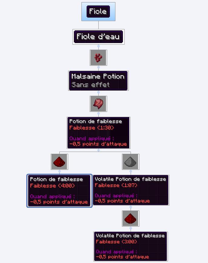 Comment Faire Une Potion De Faiblesse : comment, faire, potion, faiblesse, Guide]Le, Craft, Potion
