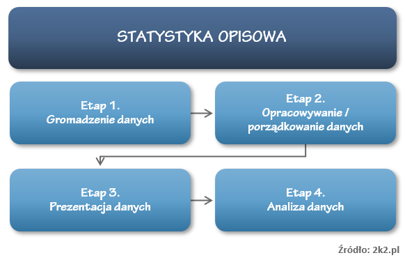 Statystyka opisowa - etapy