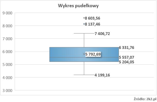 Wykres pudełkowy w wycenie nieruchomości (wartości odstające)