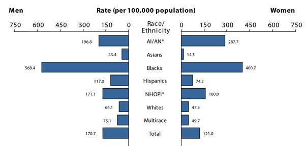 Race Differences in Rates of Venereal Disease - American ...