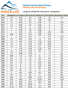 Historical whole life insurance dividend rates graphic  also rate history highest dividends rh topwholelife