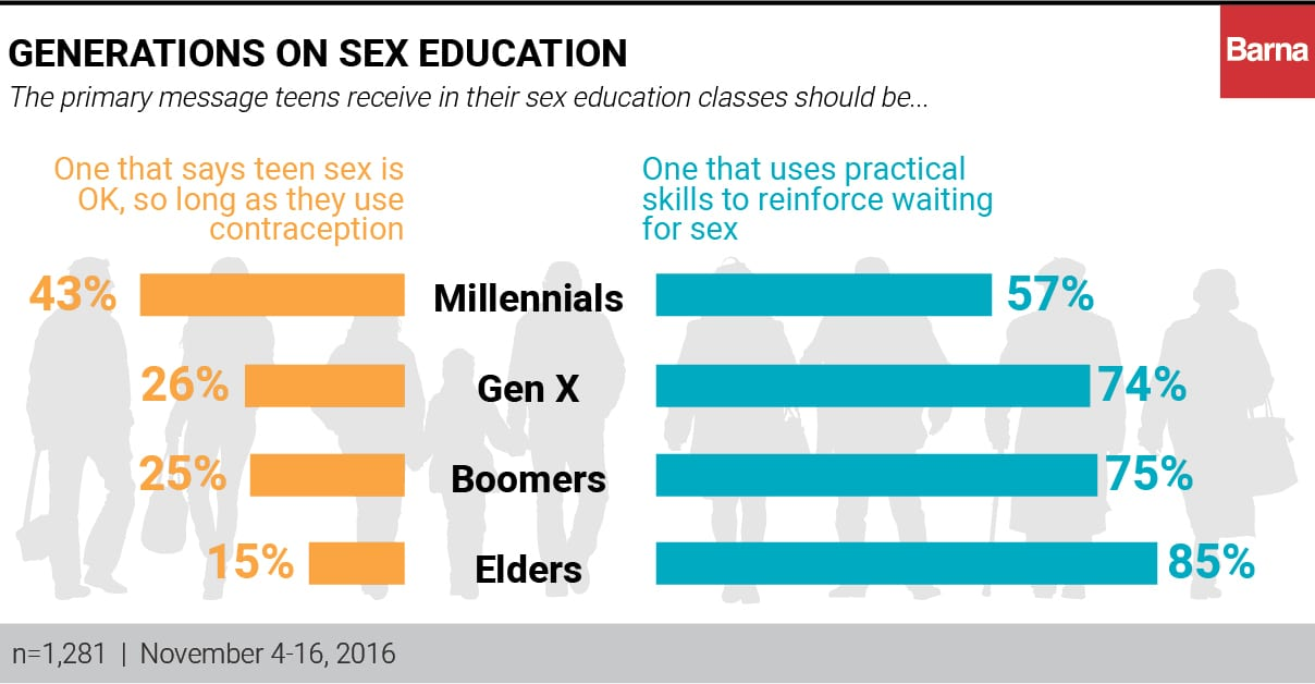 Should Sex Ed Teach Abstinence? Most Americans Say Yes ...