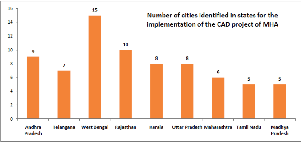 Nirbhaya Fund - Number of cities identified for implementation of CAD Project of MHA