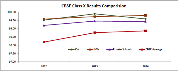 CBSE Class X Results Comparison