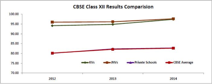 CBSE Class XII Results Comparison