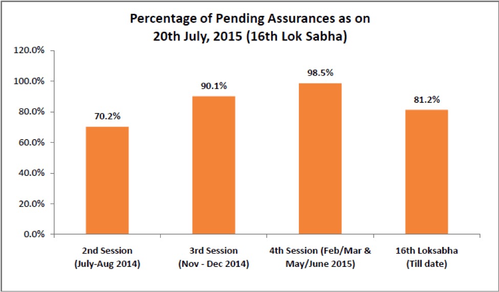 Percentage of Assurances Pending in Various Ministers 16th Loksabha