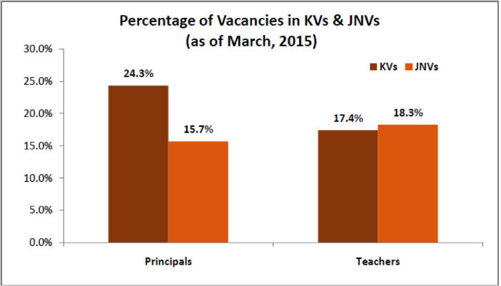 Percentage of Vacancies in KVs & JNVs as of March 2015