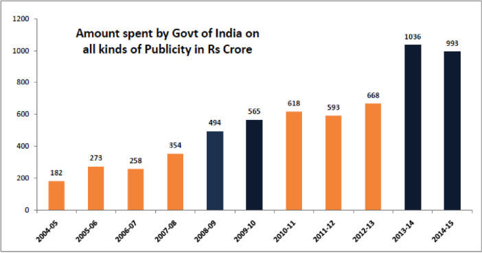 amount spend on all kinds of publicity