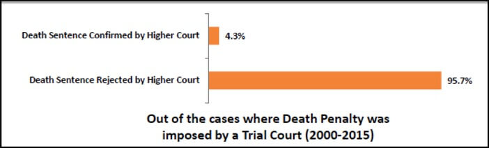 number_of_cases_where_death_pentaly_in_india_was_imposed_by_trial_courts