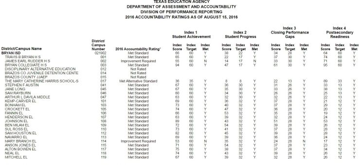 Texas Education Agency Releases Accountability Ratings For