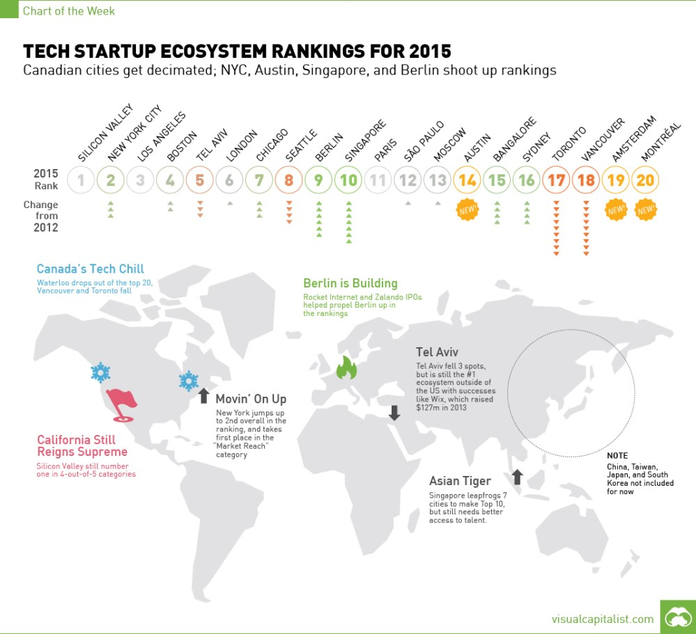 medium resolution of tech startup ecosystem rankings for 2015 chart