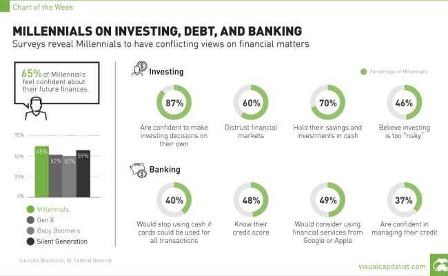 Millennials Investing Debt Chart Visual Capitalist