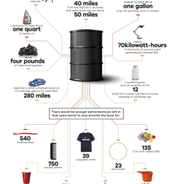 what can be made from one barrel of oil  [ 1854 x 3202 Pixel ]