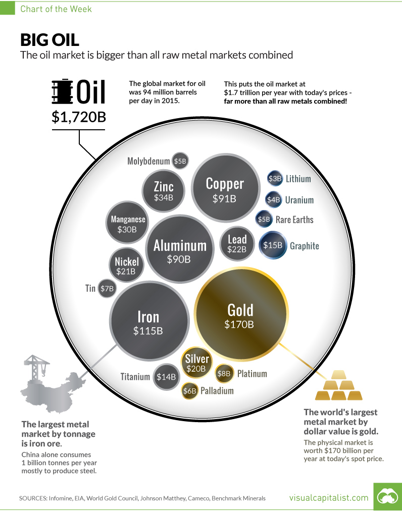 hight resolution of chart the true size of the oil market