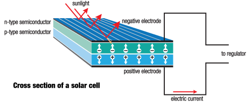 small resolution of solar cell anatomy