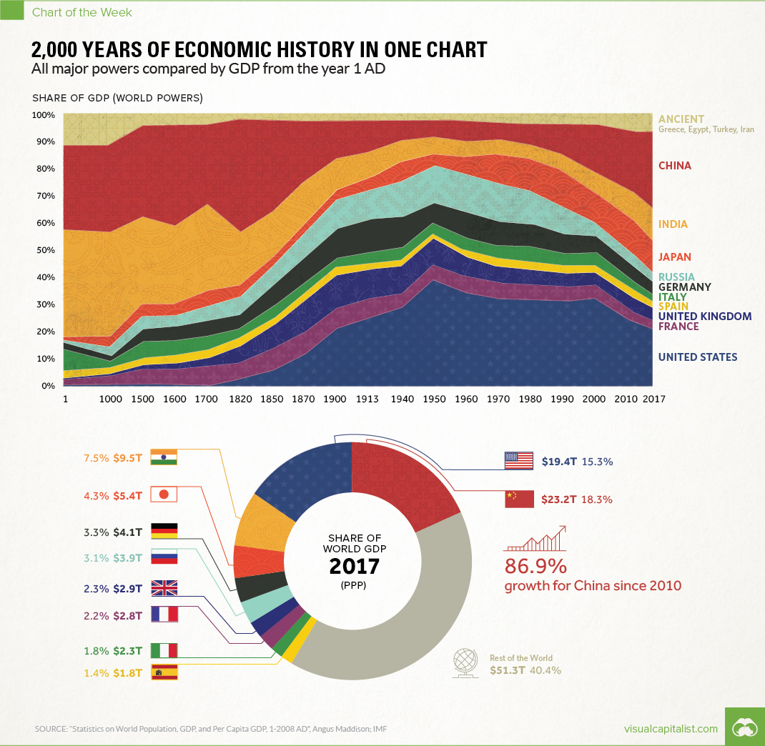Over 2 000 Years Of Economic History In One Chart