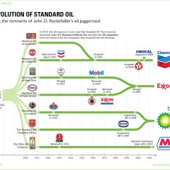 Diagram Of Evolution Timeline 99 Chevy Tahoe Radio Wiring Chart The Standard Oil