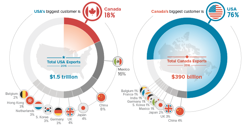 USA/CAN Trade Relationship