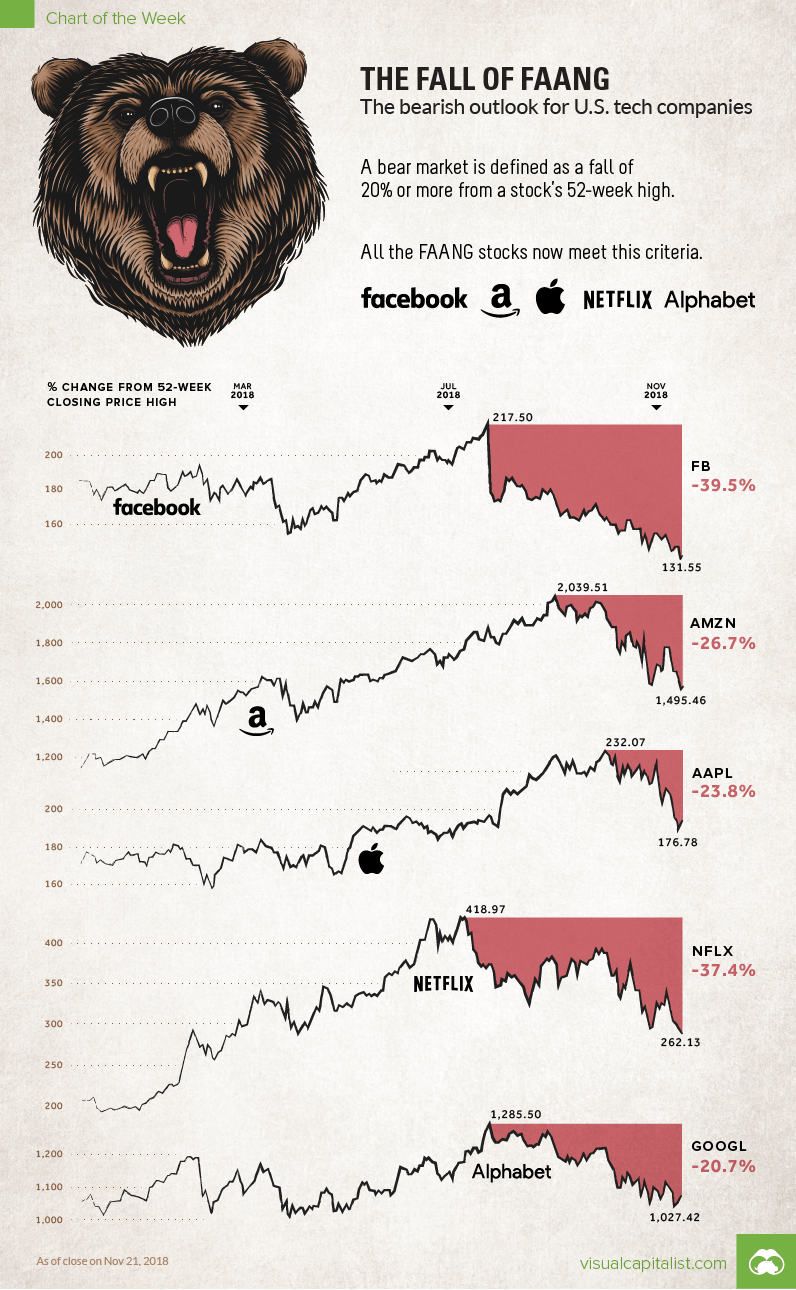 medium resolution of visualizing the bear market in faang stocks