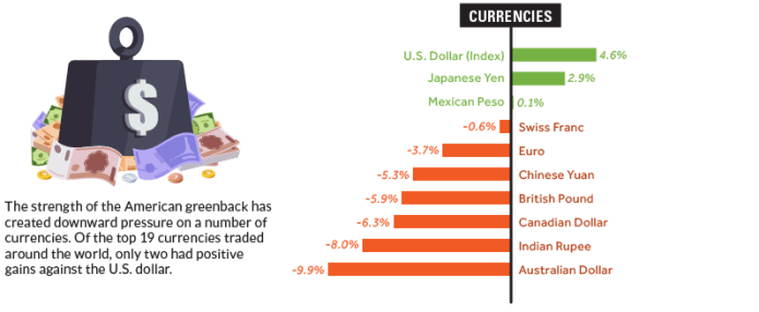 Currencies in 2018