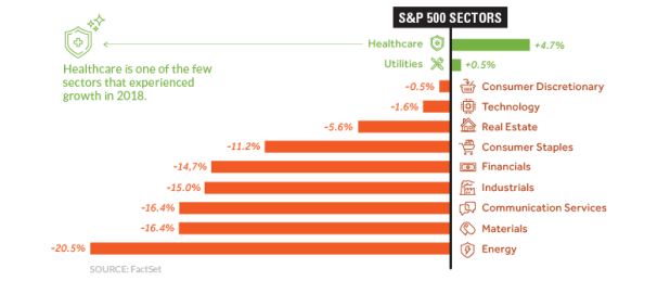 S&P 500 Sectors in 2018