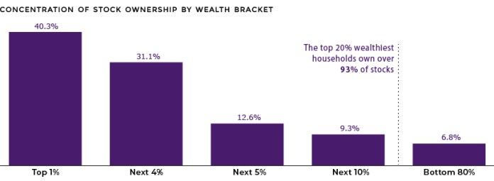 stock ownership by wealth bracket