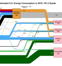 visualizing u s energy use in one giant chart [ 1200 x 692 Pixel ]