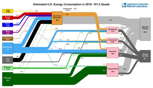 small resolution of visualizing u s energy use in one giant chart