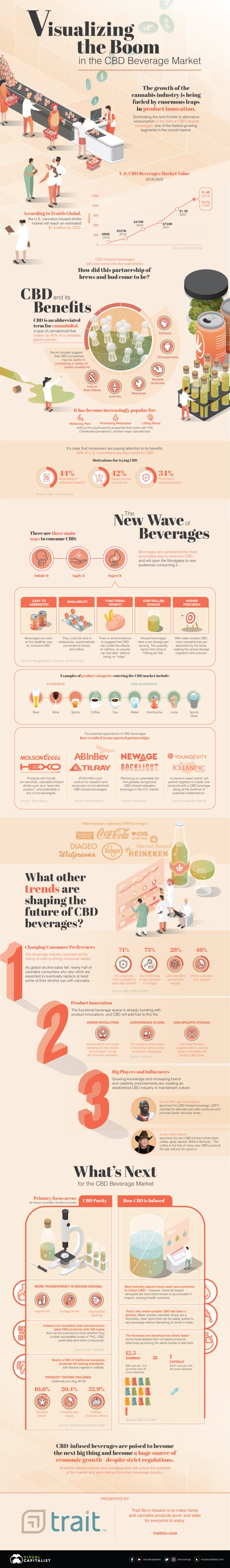 Visualizing the Boom in the CBD Beverage Market