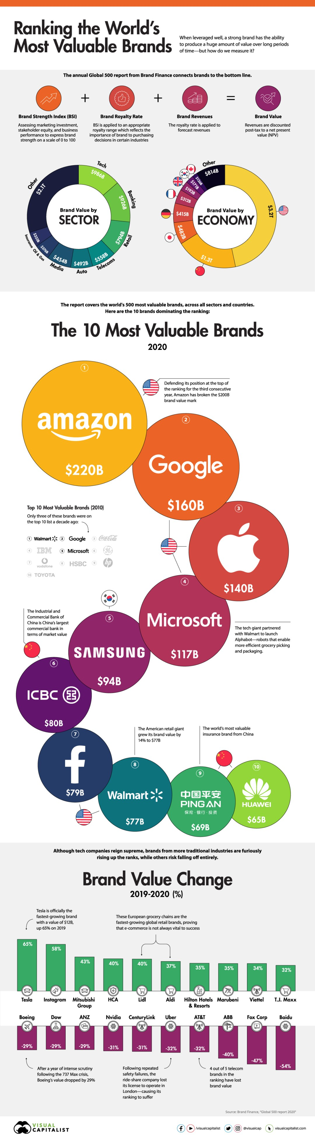Most Valuable Brands 2020