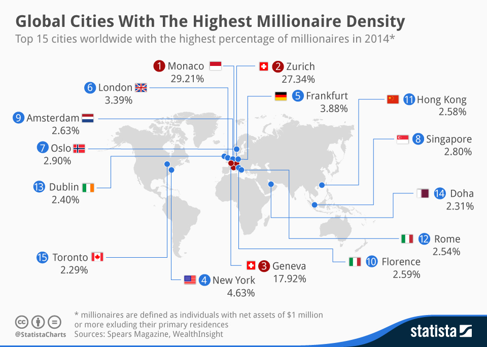 Millionaires by density per city infographic