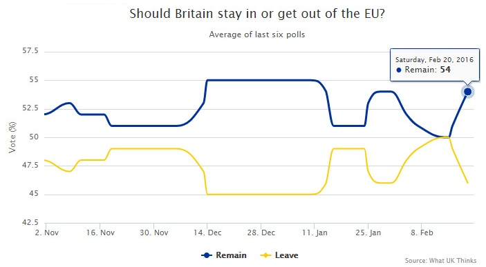 Polls: Stay or Leave Europe