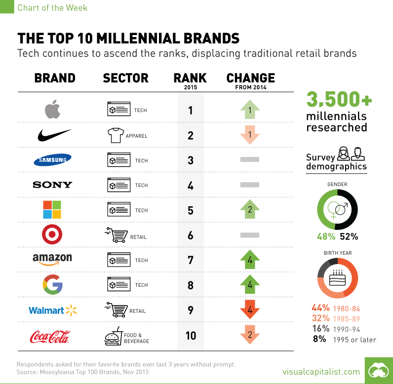 The Top 10 Millennial Brands [chart]