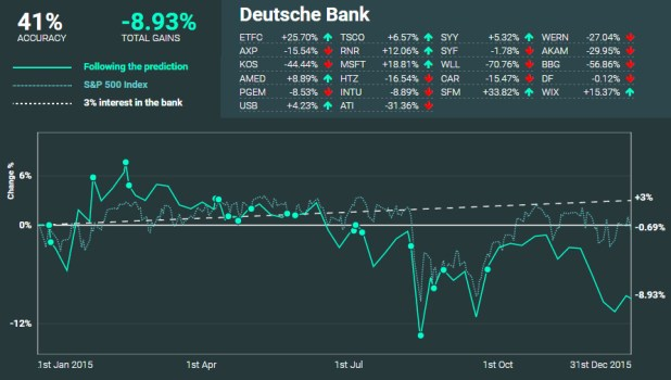 Deutsche Bank performance