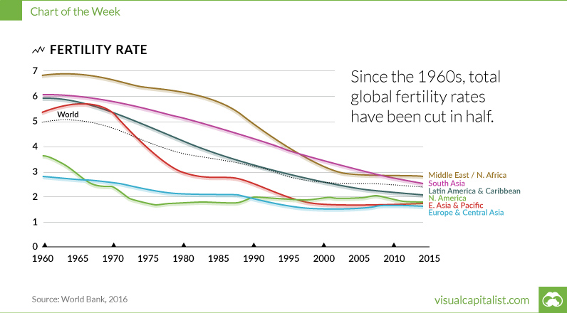 Declining fertility rates force AEOI policies