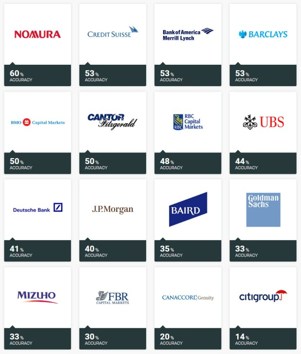 Most accurate investment banks