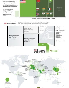 also chart   military personnel deployments by country rh visualcapitalist