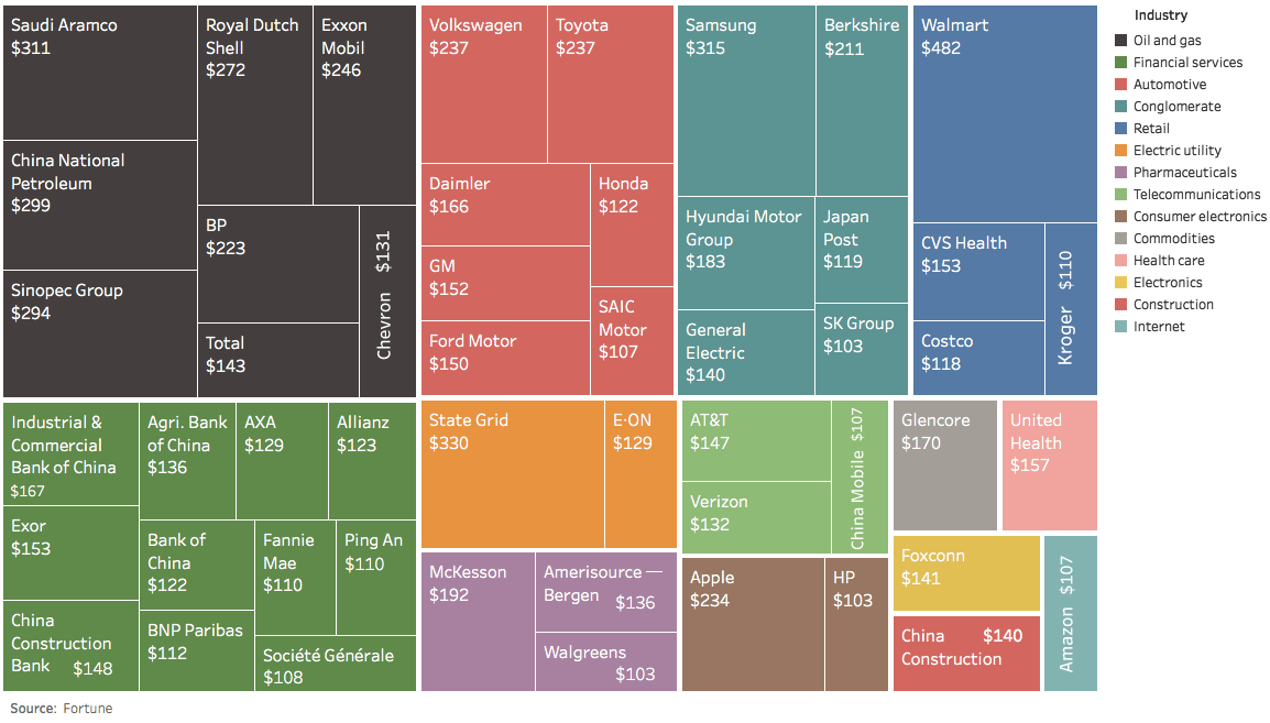 The World's Largest 50 Companies by Revenue (2016)