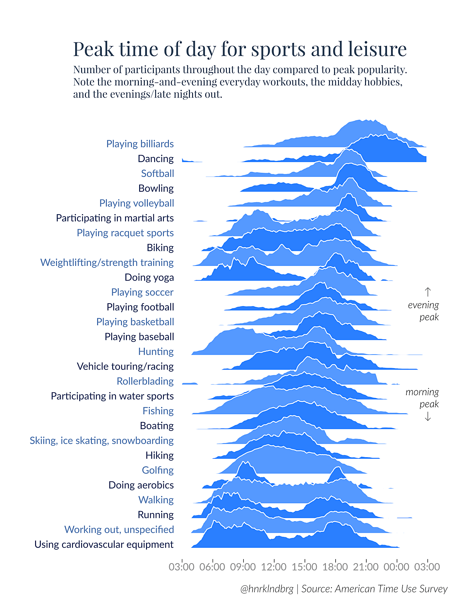 How Americans Spend Their Free Time, Part 2