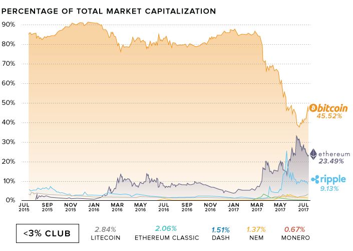 Percentage of Market Dominance for Cryptocurrencies
