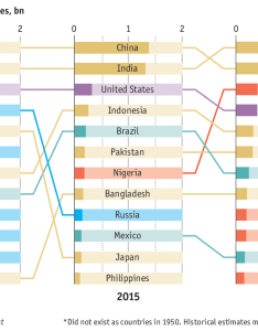 Most populous countries in the world also animation comparing china vs india population pyramids rh visualcapitalist